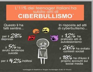 teenager e bullismo 1